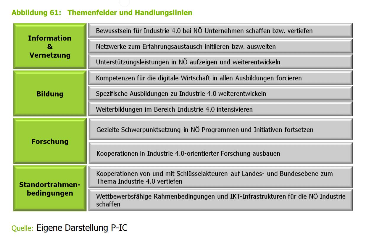 aus: Einfluss- und Erfolgsfaktoren von Industrie 4.0 für den Standort Niederösterreich