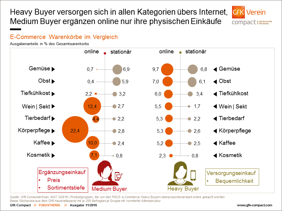 """Quelle: GfK-Studie """"E-Commerce für tägliche Verbrauchsgüter; Nische oder Wachstumsmarkt?"""""""