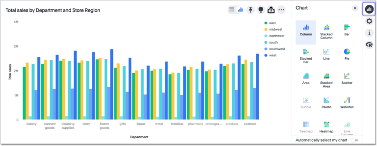 """Visualisierungen: Wie bei vielen BI-Anwendungen liegt der Schlüssel des Datenverständnisses in einer übersichtlichen Darstellung. Anhand von Tabellen und Graphen wird die Komplexität der Daten vereinfacht und jedem zugänglich gemacht. ThoughtSpot generiert die Visualisierungen nach Eingabe der Datensuche in Sekundenschnelle. Mit der """"Tap to Drill""""-Funktion klickt der Nutzer einen bestimmten Datenpunkt in der Darstellung an, um tiefere Einsichten zu erlangen. Die Visualisierungen können anschließend auf sogenannte Pinnwände """"gepinnt"""" werden. Die Nutzer erstellen je nach Themen Pinnwände und können diese mit weiteren Mitarbeitern teilen. Falls ein bestimmter Datensatz betrachtet werden soll, muss der User lediglich einen Filter über die Pinnwand legen. So wird etwa ein bestimmter Zeitraum eingegrenzt."""