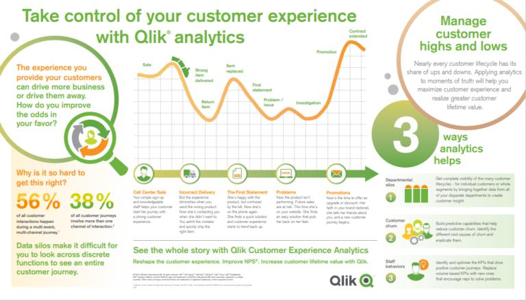 Qlik Sense Customer experience