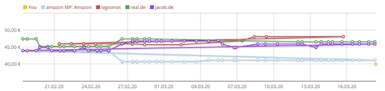 Grafik priceintelligence Vergleiche