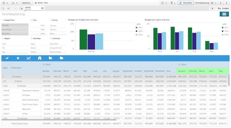 Grafik Data analytics -integrierte Plaung Überblick Budget